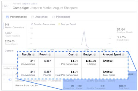 how to get conversions on facebook